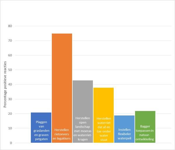 Grafiek moerasvogels: voorkeuren inwoners voor maatregel